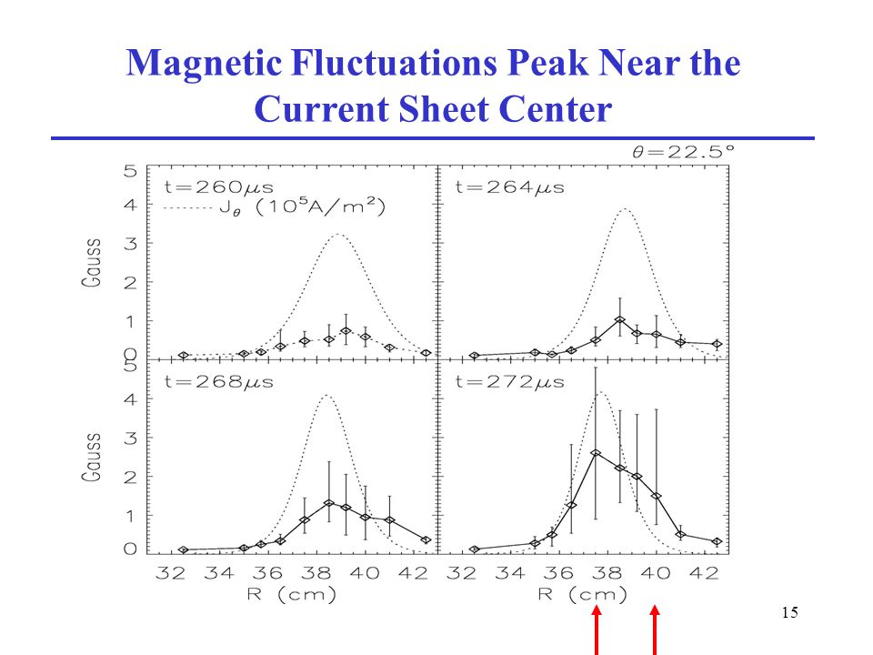 15 Magnetic Fluctuations Peak Near the Current Sheet Center