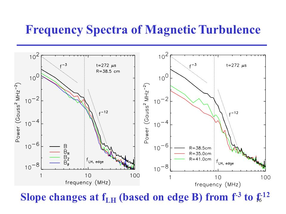 16 Frequency Spectra of Magnetic Turbulence Slope changes at f LH (based on edge B) from f -3 to f -12