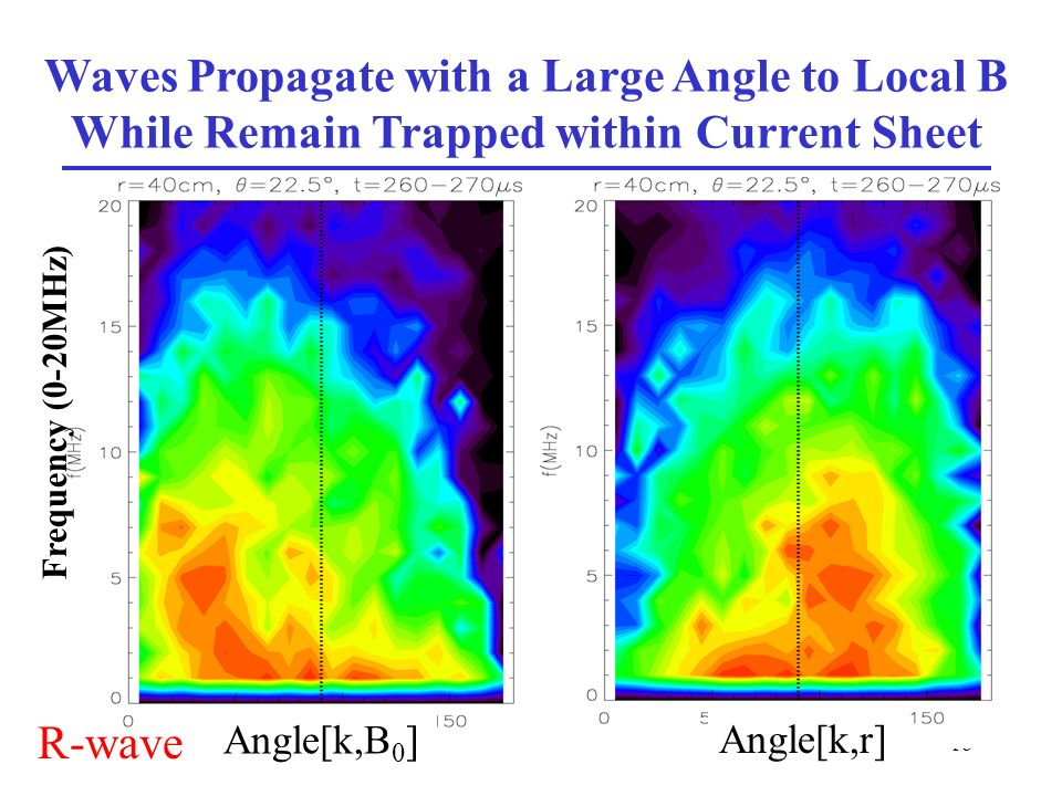 18 Waves Propagate with a Large Angle to Local B While Remain Trapped within Current Sheet Angle[k,B 0 ] Frequency (0-20MHz) Angle[k,r] R-wave