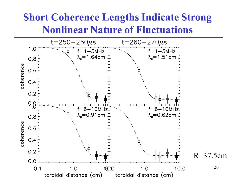 20 Short Coherence Lengths Indicate Strong Nonlinear Nature of Fluctuations R=37.5cm