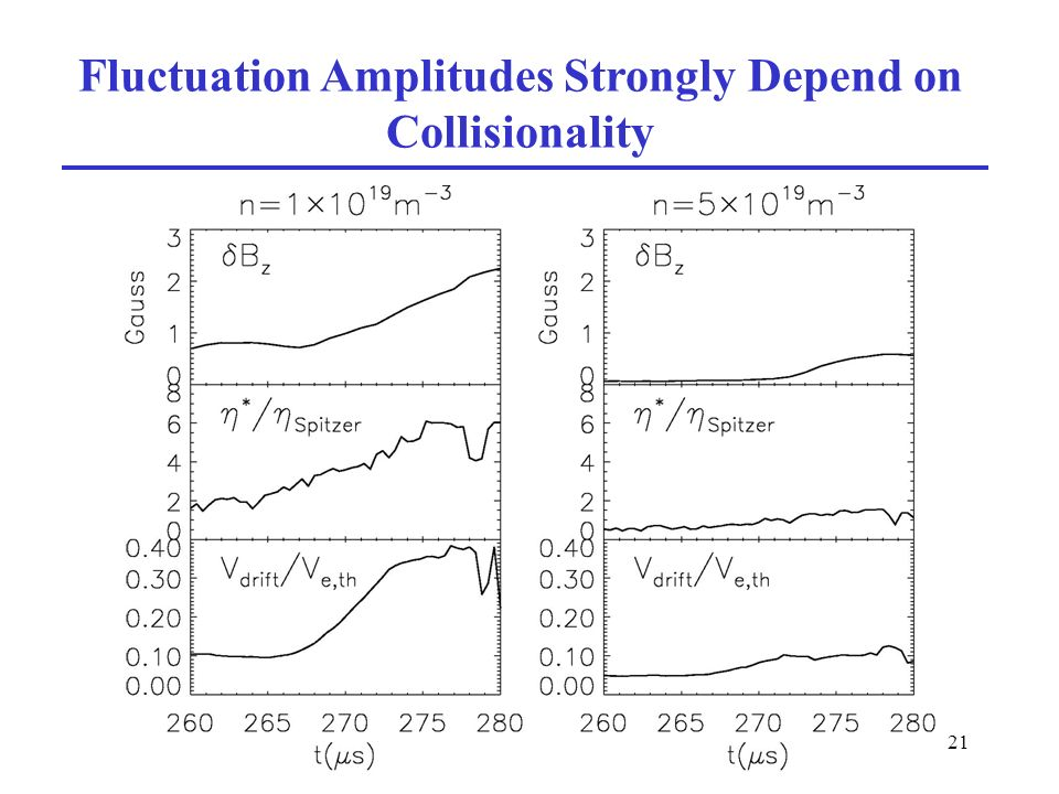 21 Fluctuation Amplitudes Strongly Depend on Collisionality