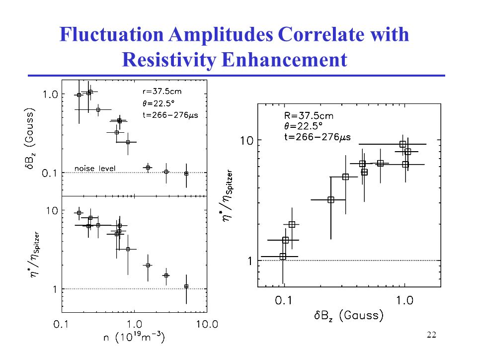 22 Fluctuation Amplitudes Correlate with Resistivity Enhancement
