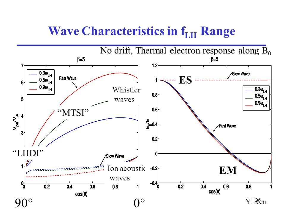 26 Wave Characteristics in f LH Range 90 0 No drift, Thermal electron response along B 0 MTSI LHDI Whistler waves Ion acoustic waves Y.