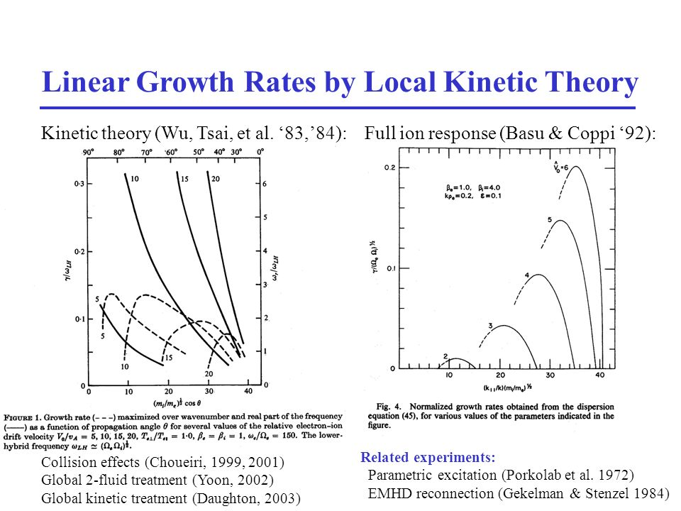 28 Linear Growth Rates by Local Kinetic Theory Kinetic theory (Wu, Tsai, et al.