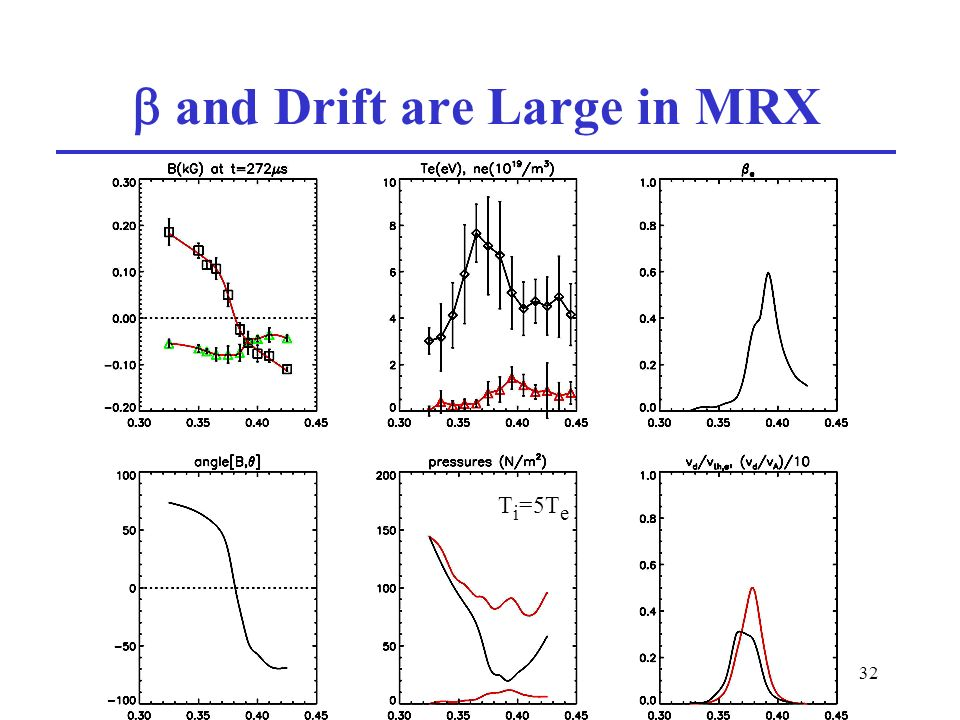 32 and Drift are Large in MRX T i =5T e