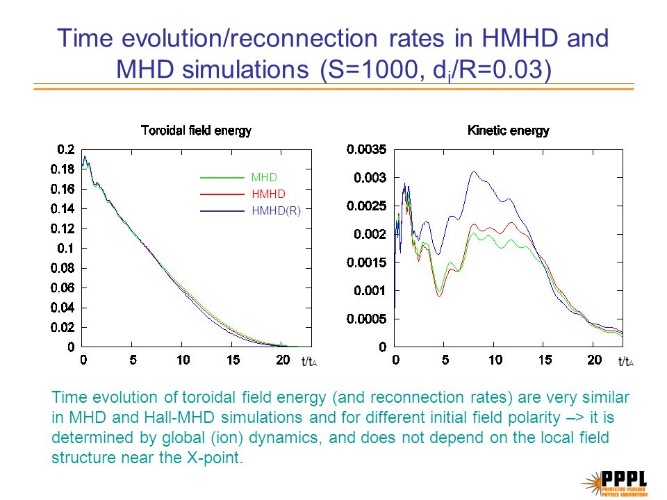 Time evolution/reconnection rates in HMHD and MHD simulations (S=1000, d i /R=0.03) MHD HMHD HMHD(R) Time evolution of toroidal field energy (and reconnection rates) are very similar in MHD and Hall-MHD simulations and for different initial field polarity –> it is determined by global (ion) dynamics, and does not depend on the local field structure near the X-point.