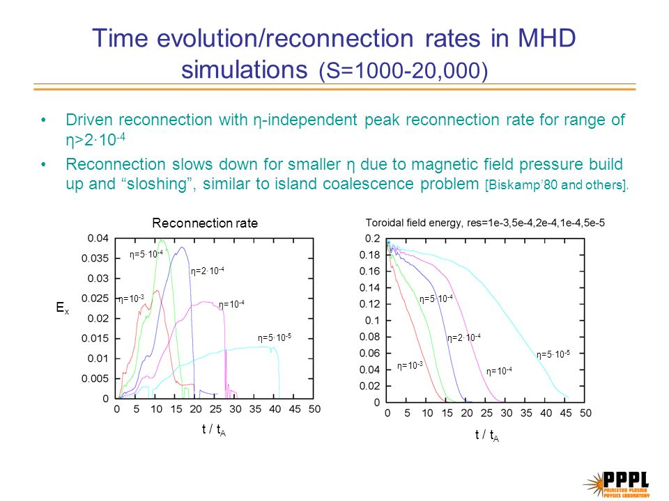 Time evolution/reconnection rates in MHD simulations (S=1000-20,000) Driven reconnection with η-independent peak reconnection rate for range of η>2·10 -4 Reconnection slows down for smaller η due to magnetic field pressure build up and sloshing, similar to island coalescence problem [Biskamp80 and others].