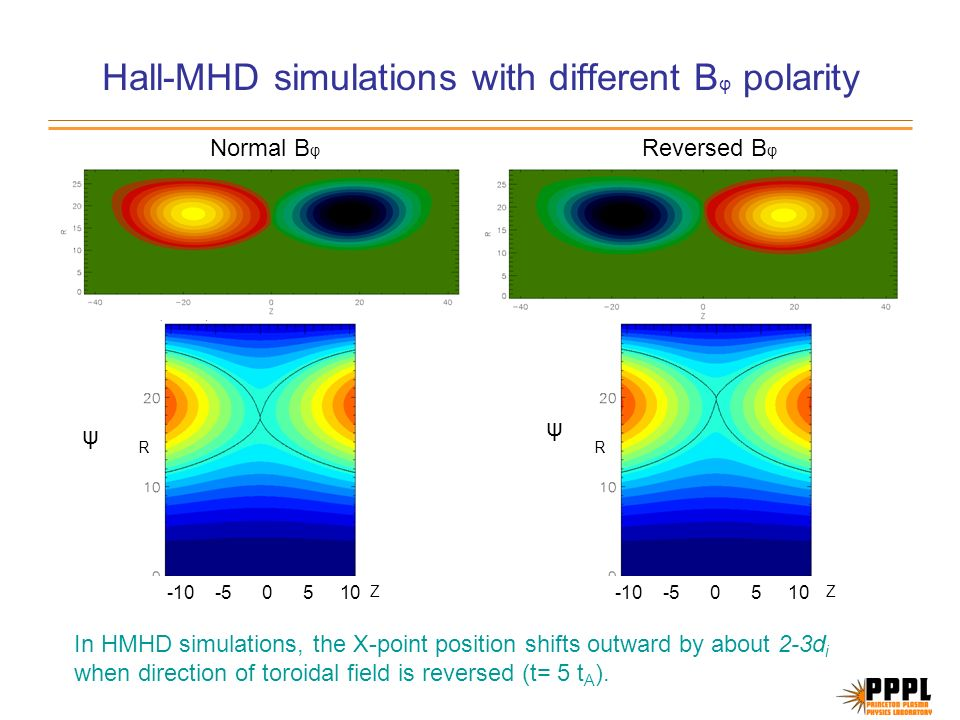 Hall-MHD simulations with different B φ polarity Normal B φ Reversed B φ -10 -5 0 5 10 ψ ψ R Z R Z In HMHD simulations, the X-point position shifts outward by about 2-3d i when direction of toroidal field is reversed (t= 5 t A ).