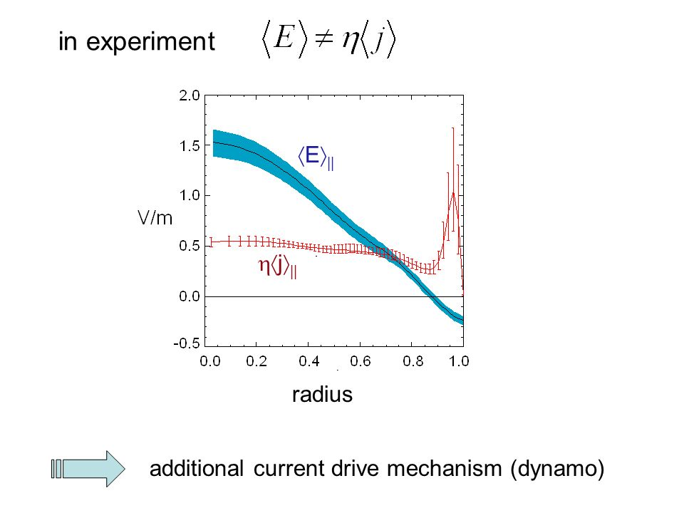 in experiment E || j || radius additional current drive mechanism (dynamo)
