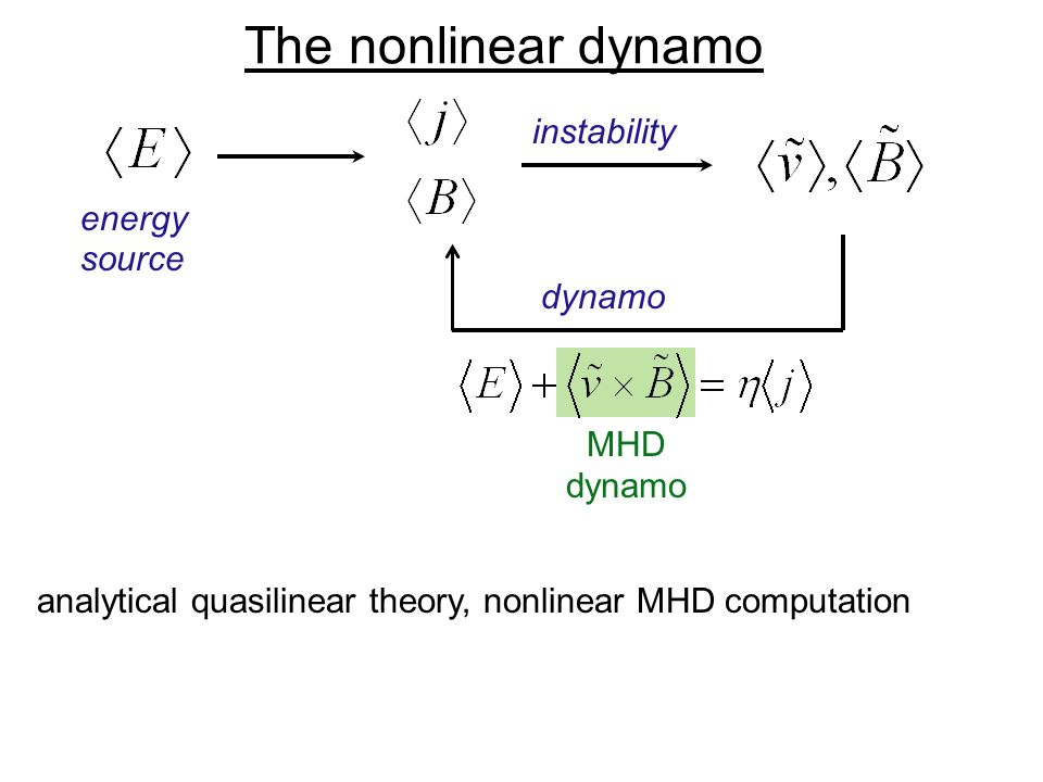 The nonlinear dynamo energy source instability dynamo MHD dynamo analytical quasilinear theory, nonlinear MHD computation