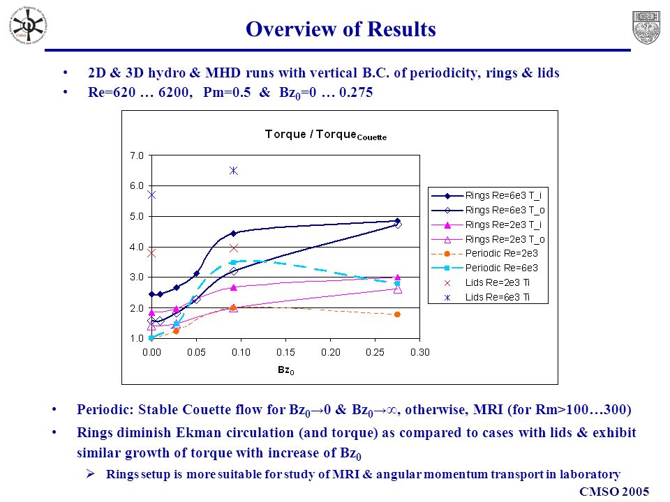CMSO 2005 Overview of Results Periodic: Stable Couette flow for Bz 0 0 & Bz 0, otherwise, MRI (for Rm>100…300) Rings diminish Ekman circulation (and torque) as compared to cases with lids & exhibit similar growth of torque with increase of Bz 0 Rings setup is more suitable for study of MRI & angular momentum transport in laboratory 2D & 3D hydro & MHD runs with vertical B.C.