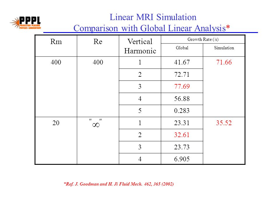 Linear MRI Simulation Comparison with Global Linear Analysis* RmReVertical Harmonic Growth Rate (/s) GlobalSimulation 400 141.6771.66 272.71 377.69 456.88 50.283 20123.3135.52 232.61 323.73 46.905 *Ref.