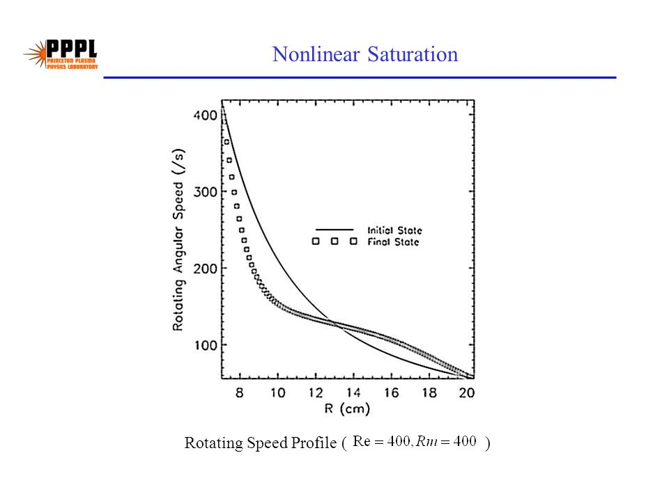Nonlinear Saturation Rotating Speed Profile ( )