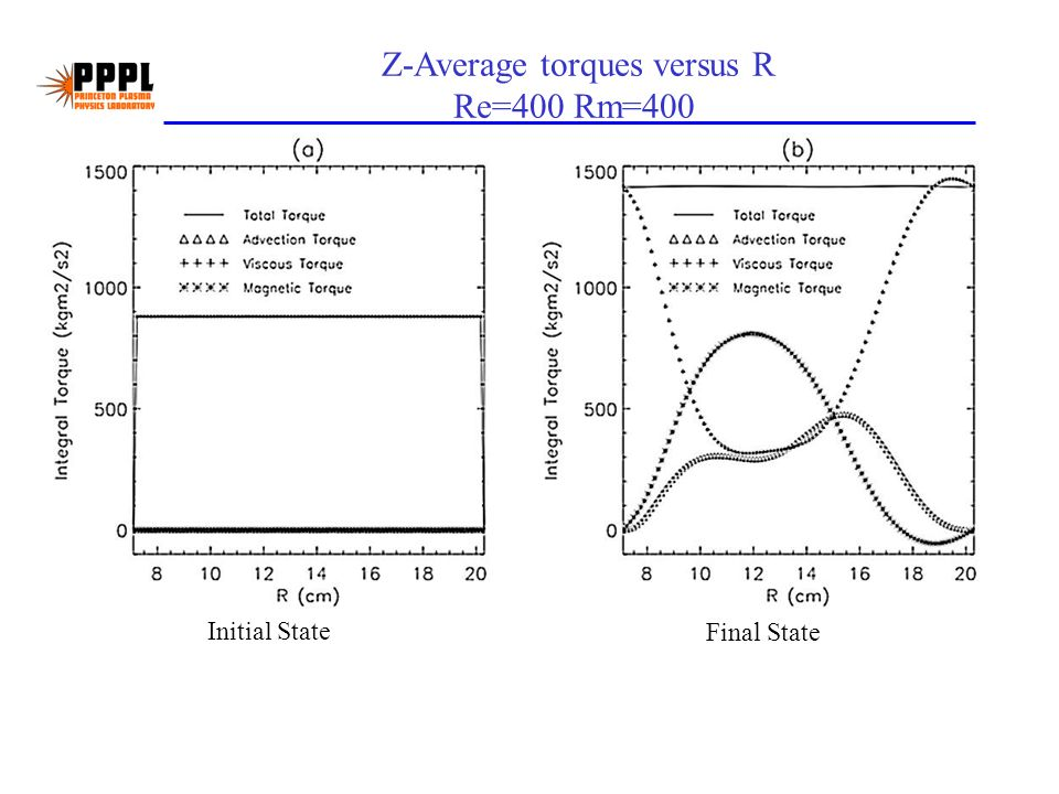 Z-Average torques versus R Re=400 Rm=400 Initial State Final State