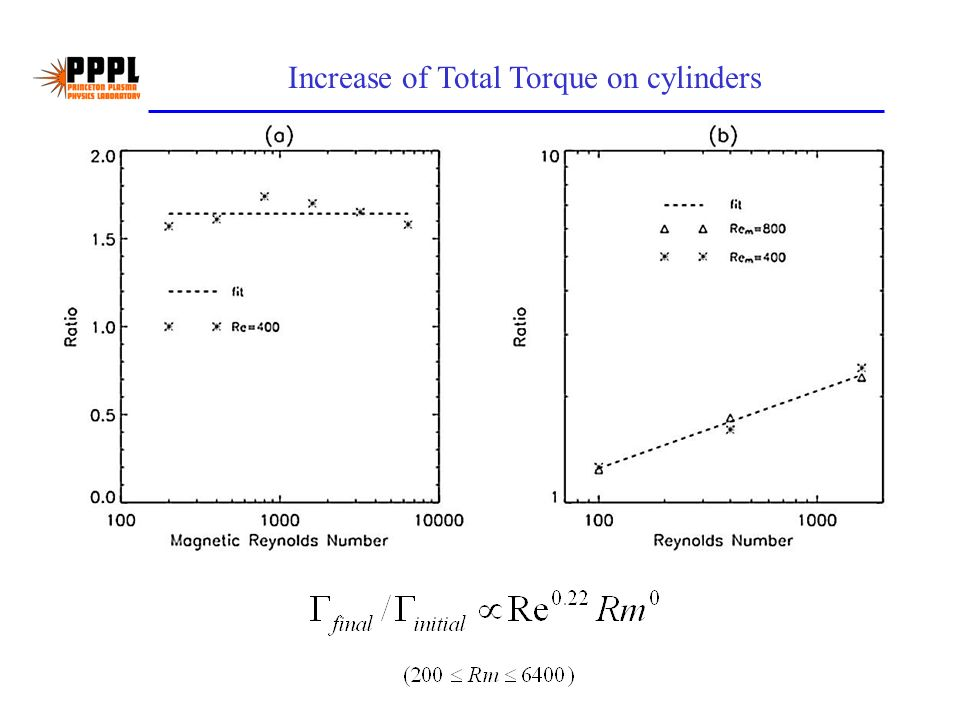 Increase of Total Torque on cylinders