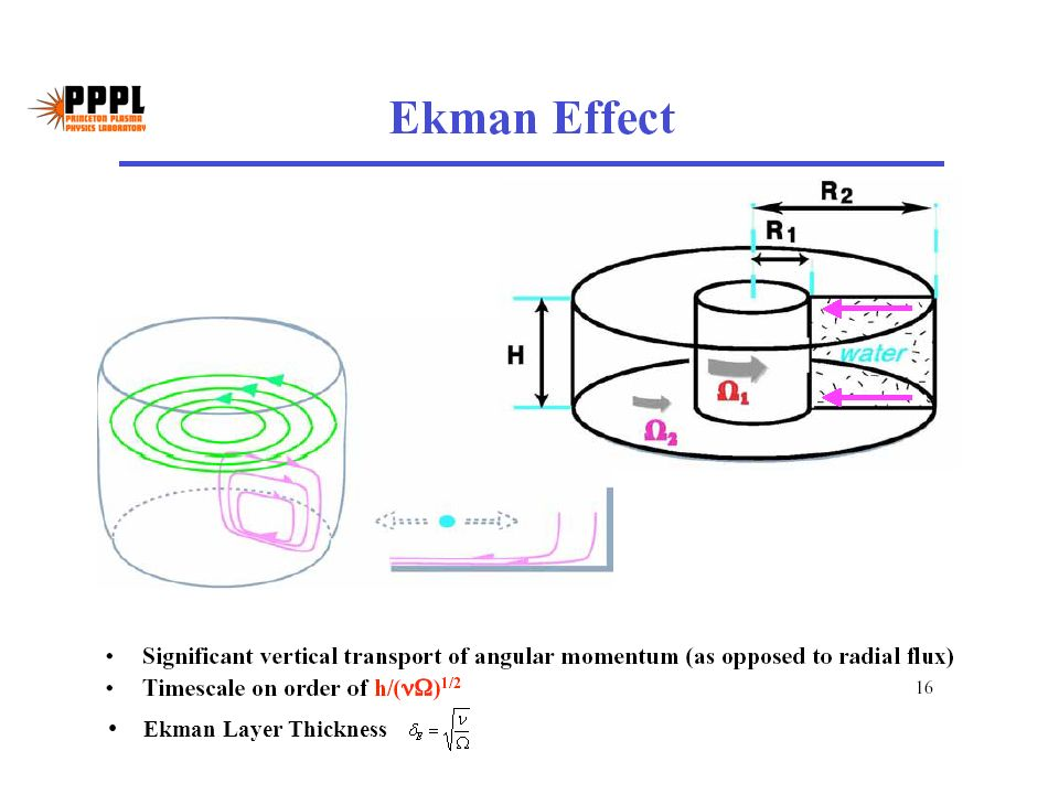 Ekman Layer Thickness