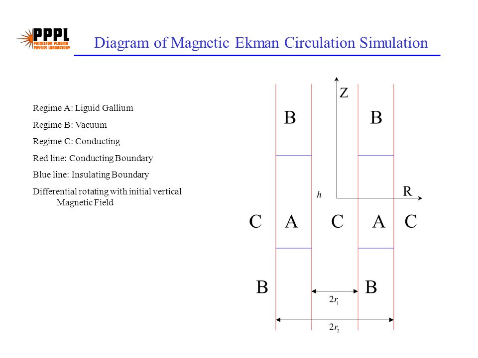Diagram of Magnetic Ekman Circulation Simulation Regime A: Liguid Gallium Regime B: Vacuum Regime C: Conducting Red line: Conducting Boundary Blue line: Insulating Boundary Differential rotating with initial vertical Magnetic Field