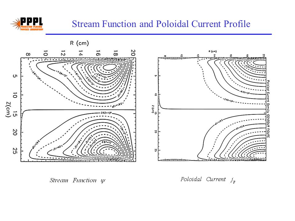 Stream Function and Poloidal Current Profile