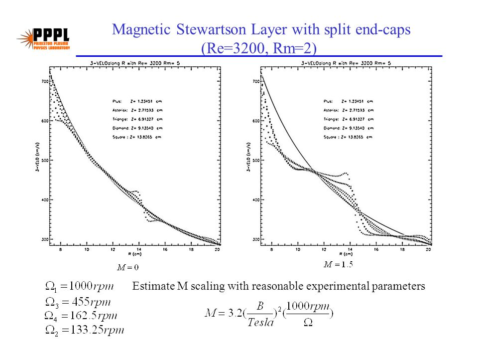 Magnetic Stewartson Layer with split end-caps (Re=3200, Rm=2) Estimate M scaling with reasonable experimental parameters