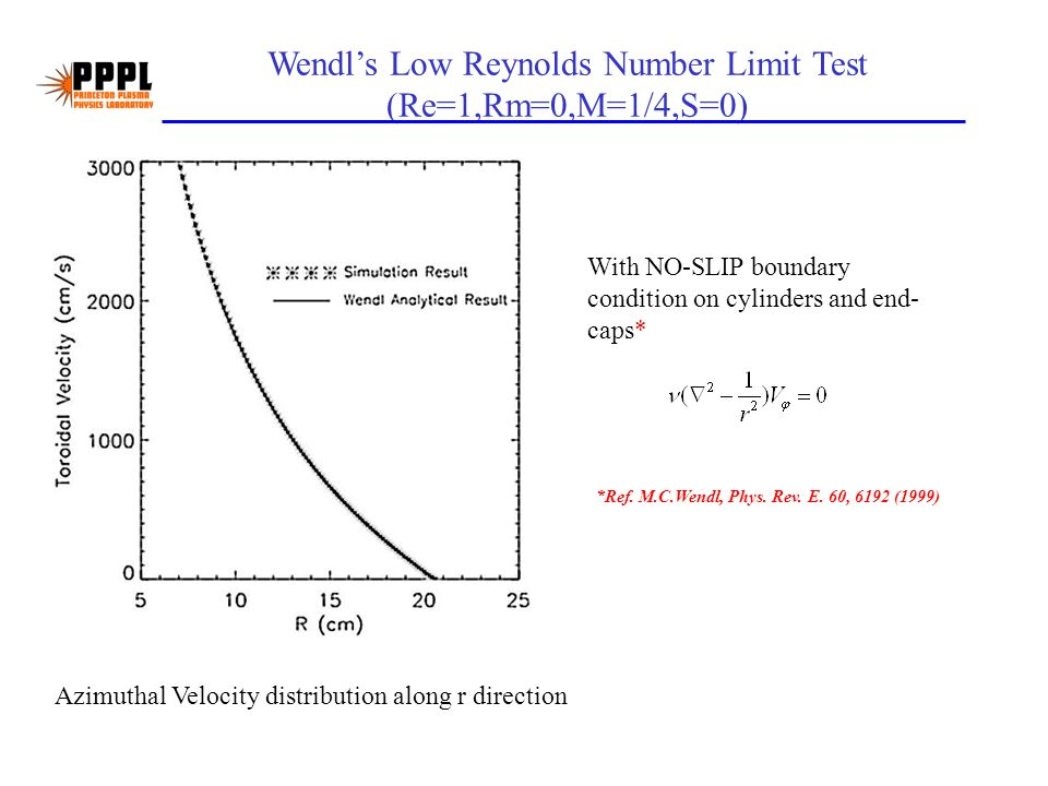 Wendls Low Reynolds Number Limit Test (Re=1,Rm=0,M=1/4,S=0) Azimuthal Velocity distribution along r direction With NO-SLIP boundary condition on cylinders and end- caps* *Ref.