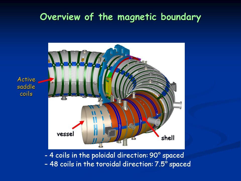 Overview of the magnetic boundary - 4 coils in the poloidal direction: 90° spaced – 48 coils in the toroidal direction: 7.5° spaced shell vessel Active saddle coils