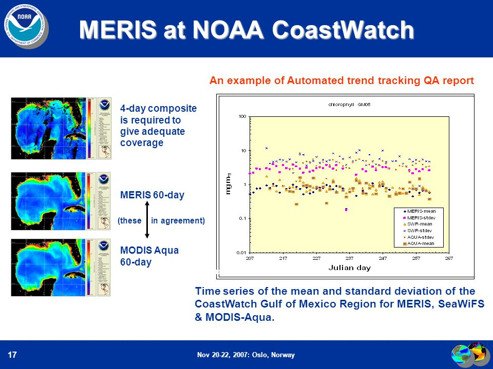 Nov 20-22, 2007: Oslo, Norway 17 MERIS at NOAA CoastWatch MERIS 60-day MODIS Aqua 60-day 4-day composite is required to give adequate coverage Time series of the mean and standard deviation of the CoastWatch Gulf of Mexico Region for MERIS, SeaWiFS & MODIS-Aqua.