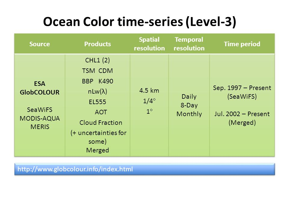 Ocean Color time-series (Level-3) http://www.globcolour.info/index.html
