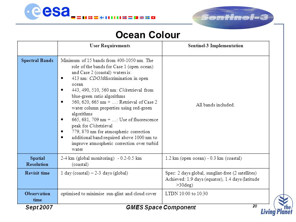 Sept 2007GMES Space Component 20 Ocean Colour User RequirementsSentinel-3 Implementation Spectral BandsMinimum of 15 bands from 400-1050 nm.