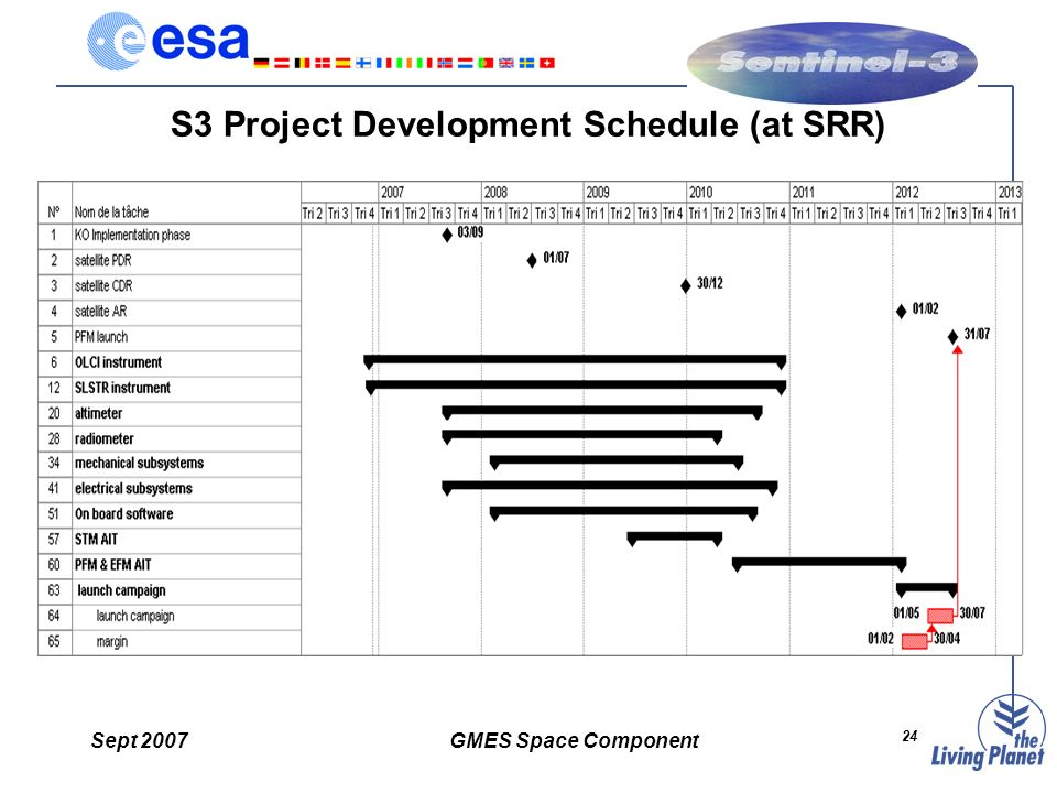 Sept 2007GMES Space Component 24 S3 Project Development Schedule (at SRR)