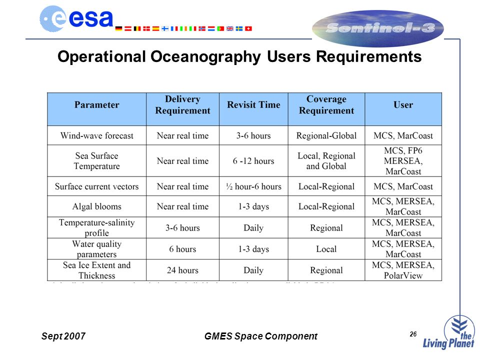 Sept 2007GMES Space Component 26 Operational Oceanography Users Requirements