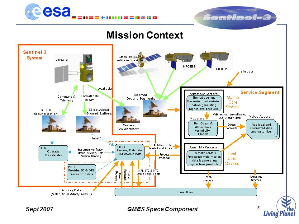 Sept 2007GMES Space Component 6 Mission Context
