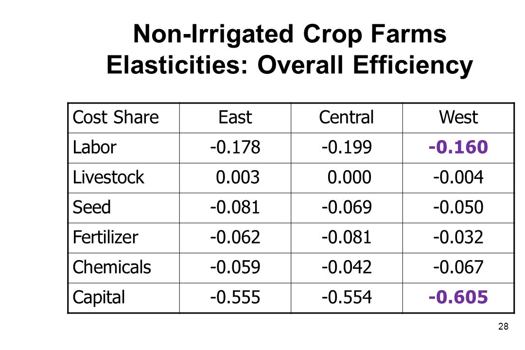 Non-Irrigated Crop Farms Elasticities: Overall Efficiency Cost ShareEastCentralWest Labor-0.178-0.199-0.160 Livestock 0.003 0.000-0.004 Seed-0.081-0.069-0.050 Fertilizer-0.062-0.081-0.032 Chemicals-0.059-0.042-0.067 Capital-0.555-0.554-0.605 28
