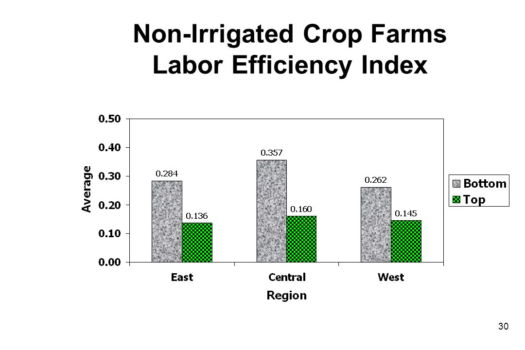 Non-Irrigated Crop Farms Labor Efficiency Index 30