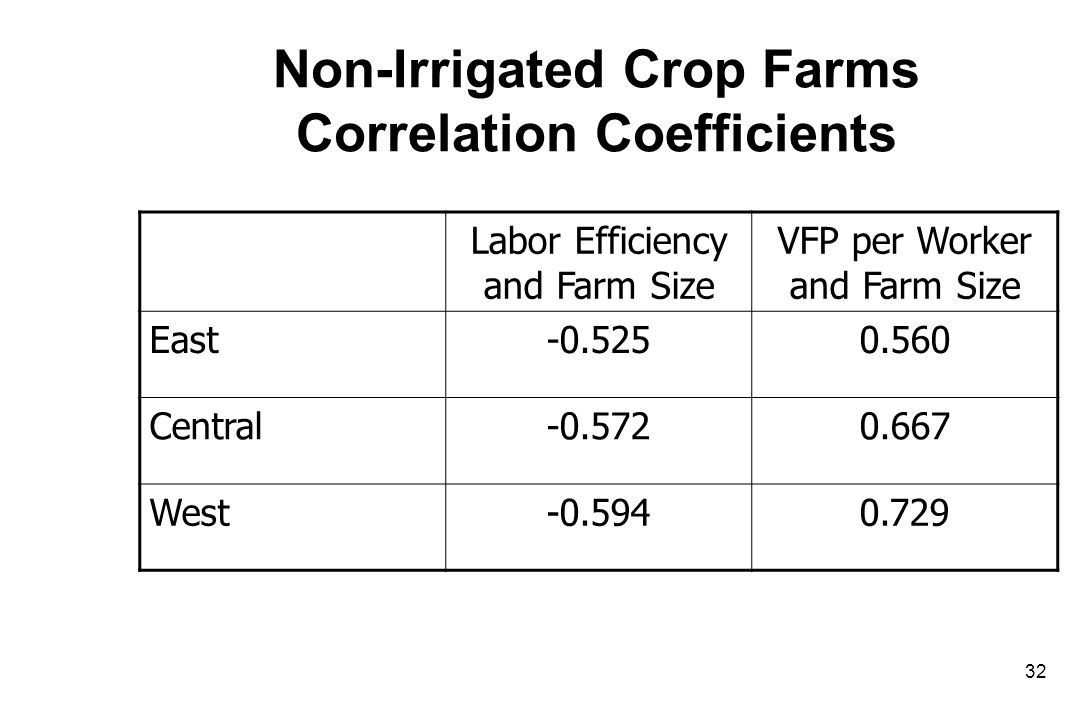 Non-Irrigated Crop Farms Correlation Coefficients Labor Efficiency and Farm Size VFP per Worker and Farm Size East-0.5250.560 Central-0.5720.667 West-0.5940.729 32