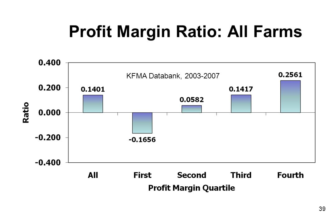 Profit Margin Ratio: All Farms 39 KFMA Databank, 2003-2007