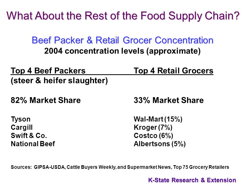 25 K-State Research & Extension What About the Rest of the Food Supply Chain.