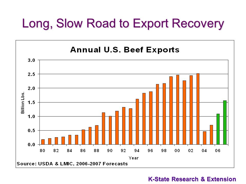 27 K-State Research & Extension Long, Slow Road to Export Recovery