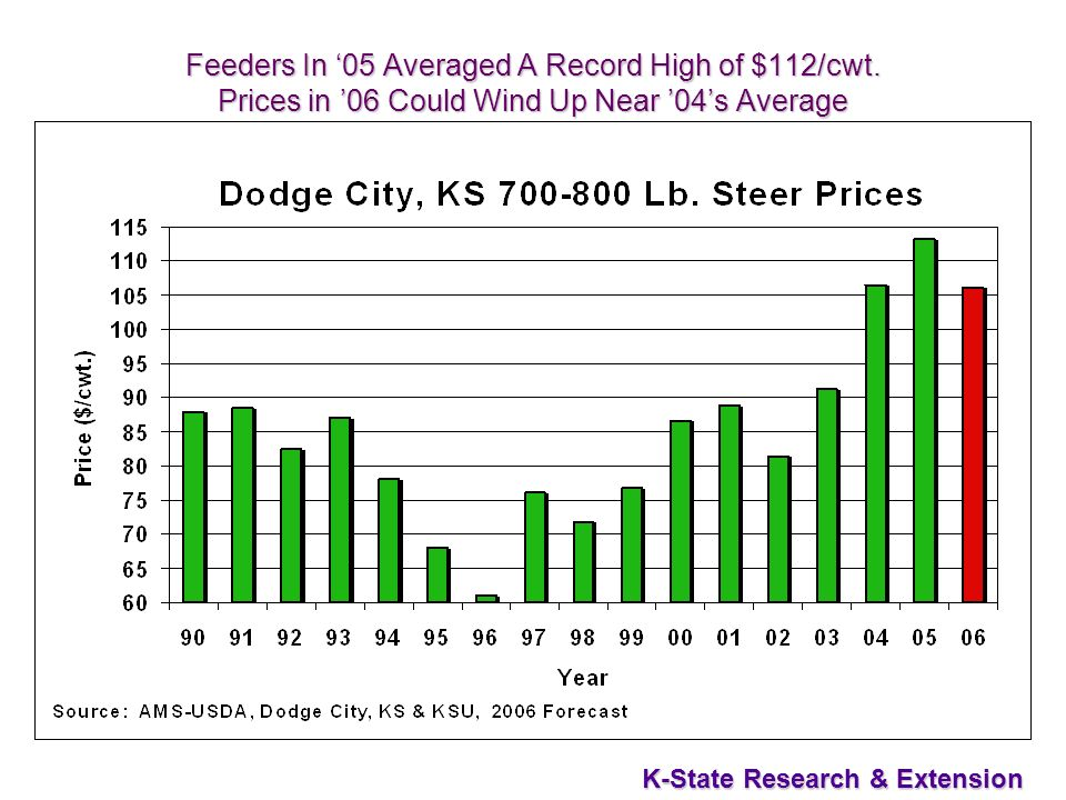 35 K-State Research & Extension Feeders In 05 Averaged A Record High of $112/cwt.
