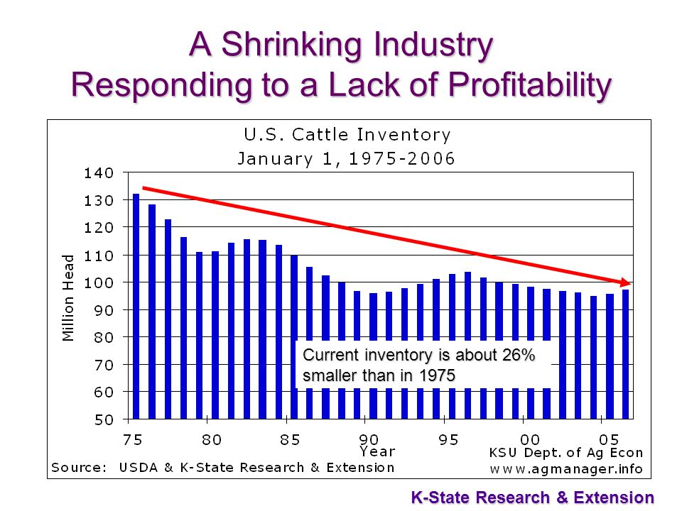 5 K-State Research & Extension A Shrinking Industry Responding to a Lack of Profitability Current inventory is about 26% smaller than in 1975