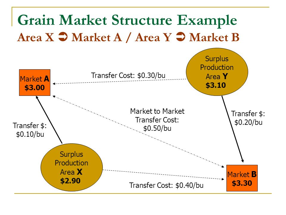Grain Market Structure Example Area X Market A / Area Y Market B Market A $3.00 Market B $3.30 Surplus Production Area X $2.90 Transfer Cost: $0.30/bu Transfer Cost: $0.40/bu Transfer $: $0.10/bu Transfer $: $0.20/bu Market to Market Transfer Cost: $0.50/bu Surplus Production Area Y $3.10