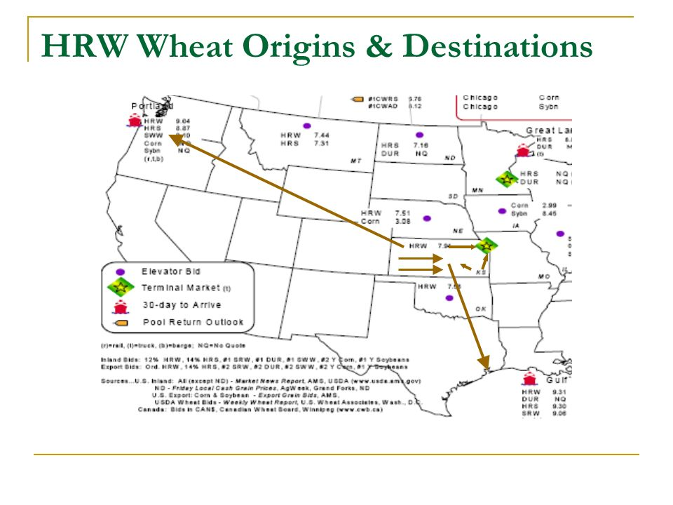 HRW Wheat Origins & Destinations