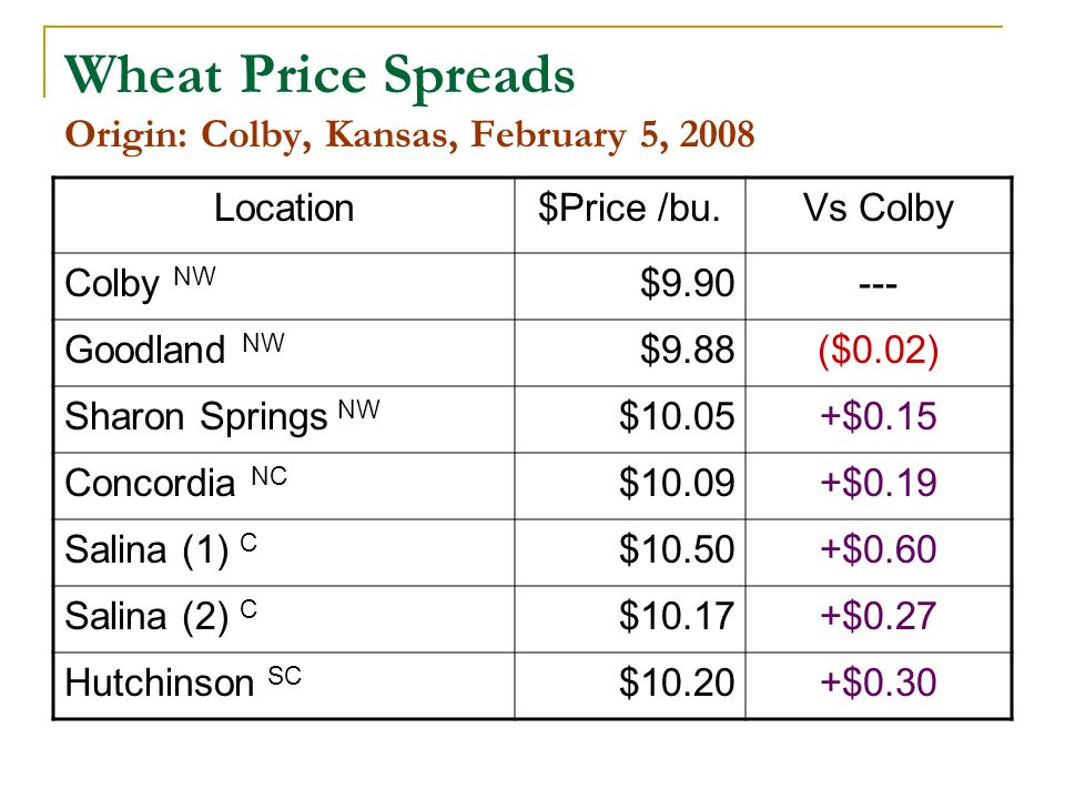 Wheat Price Spreads Origin: Colby, Kansas, February 5, 2008 Location$Price /bu.Vs Colby Colby NW $9.90--- Goodland NW $9.88($0.02) Sharon Springs NW $10.05+$0.15 Concordia NC $10.09+$0.19 Salina (1) C $10.50+$0.60 Salina (2) C $10.17+$0.27 Hutchinson SC $10.20+$0.30