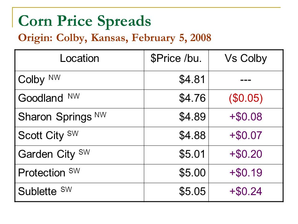 Corn Price Spreads Origin: Colby, Kansas, February 5, 2008 Location$Price /bu.Vs Colby Colby NW $4.81--- Goodland NW $4.76($0.05) Sharon Springs NW $4.89+$0.08 Scott City SW $4.88+$0.07 Garden City SW $5.01+$0.20 Protection SW $5.00+$0.19 Sublette SW $5.05+$0.24