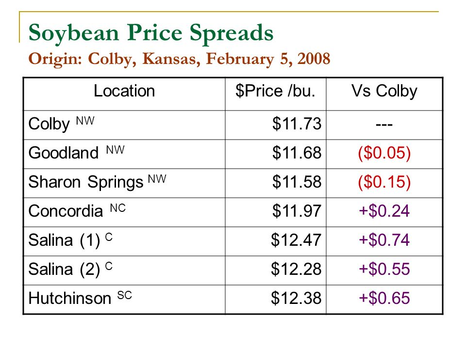 Soybean Price Spreads Origin: Colby, Kansas, February 5, 2008 Location$Price /bu.Vs Colby Colby NW $11.73--- Goodland NW $11.68($0.05) Sharon Springs NW $11.58($0.15) Concordia NC $11.97+$0.24 Salina (1) C $12.47+$0.74 Salina (2) C $12.28+$0.55 Hutchinson SC $12.38+$0.65