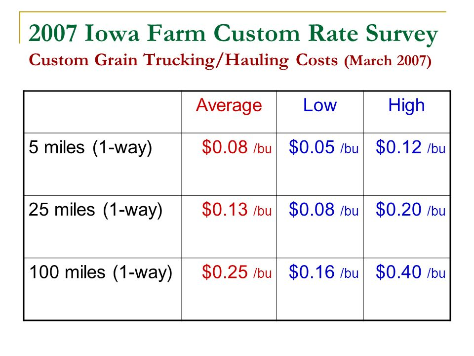 2007 Iowa Farm Custom Rate Survey Custom Grain Trucking/Hauling Costs (March 2007) AverageLowHigh 5 miles (1-way)$0.08 /bu $0.05 /bu $0.12 /bu 25 miles (1-way)$0.13 /bu $0.08 /bu $0.20 /bu 100 miles (1-way)$0.25 /bu $0.16 /bu $0.40 /bu