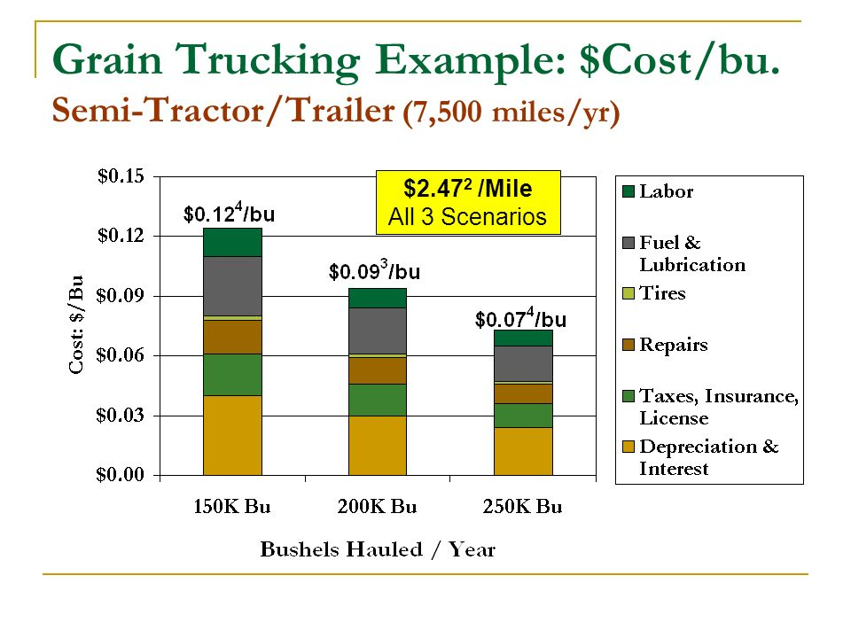 Grain Trucking Example: $Cost/bu.