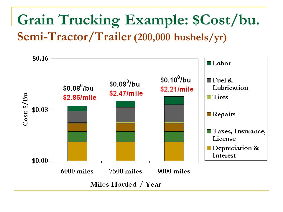 Grain Trucking Example: $Cost/bu. Semi-Tractor/Trailer (200,000 bushels/yr)