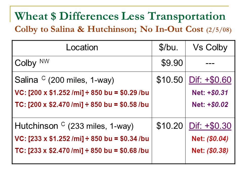 Wheat $ Differences Less Transportation Colby to Salina & Hutchinson; No In-Out Cost (2/5/08) Location$/bu.Vs Colby Colby NW $9.90--- Salina C (200 miles, 1-way) VC: [200 x $1.252 /mi] ÷ 850 bu = $0.29 /bu TC: [200 x $2.470 /mi] ÷ 850 bu = $0.58 /bu $10.50 Dif: +$0.60 Net: +$0.31 Net: +$0.02 Hutchinson C (233 miles, 1-way) VC: [233 x $1.252 /mi] ÷ 850 bu = $0.34 /bu TC: [233 x $2.470 /mi] ÷ 850 bu = $0.68 /bu $10.20Dif: +$0.30 Net: ($0.04) Net: ($0.38)