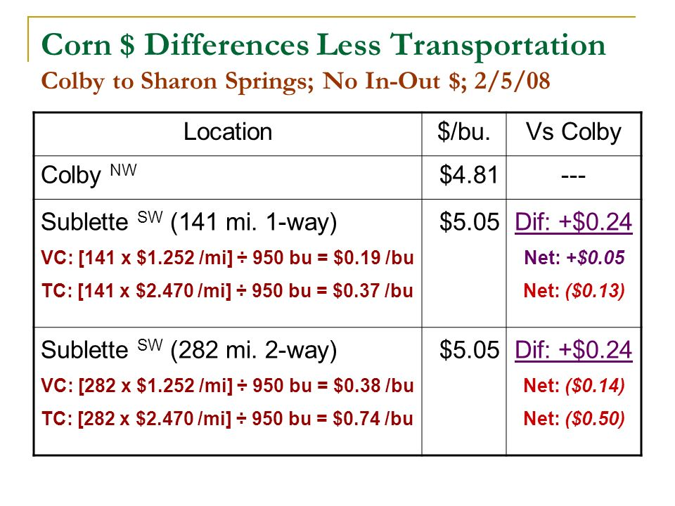 Corn $ Differences Less Transportation Colby to Sharon Springs; No In-Out $; 2/5/08 Location$/bu.Vs Colby Colby NW $4.81--- Sublette SW (141 mi.