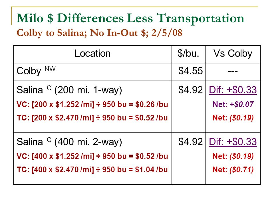 Milo $ Differences Less Transportation Colby to Salina; No In-Out $; 2/5/08 Location$/bu.Vs Colby Colby NW $4.55--- Salina C (200 mi.